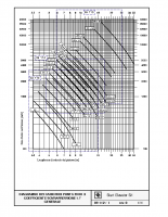 DIAGRAMMI DEI CARICHI DI PUNTA EN 81.2 COEFF. 1.7 GENERALE – 09112i00