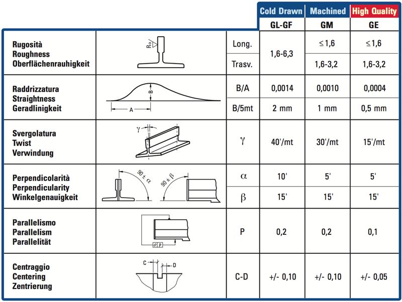 Caratteristiche tecniche e meccaniche tabella