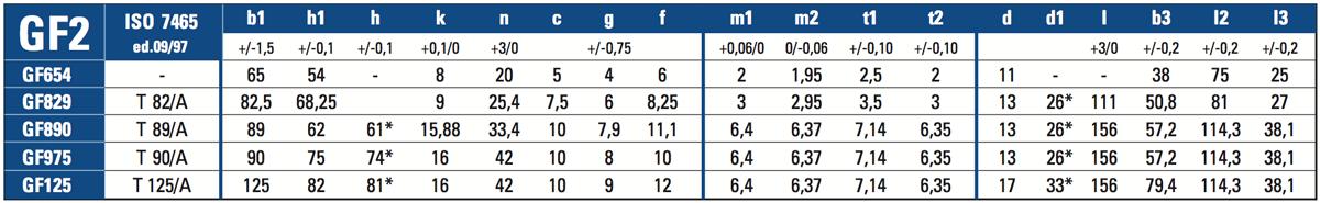 Guide trafilate tabella GF2