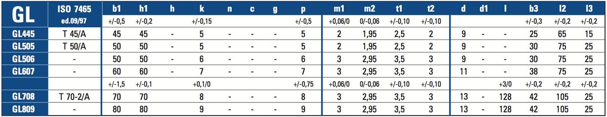 Guide trafilate tabella GL